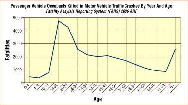 Passenger Vehicle Occupants Killed in motor Vehicle Traffic Crashes by Year and Age - line chart
