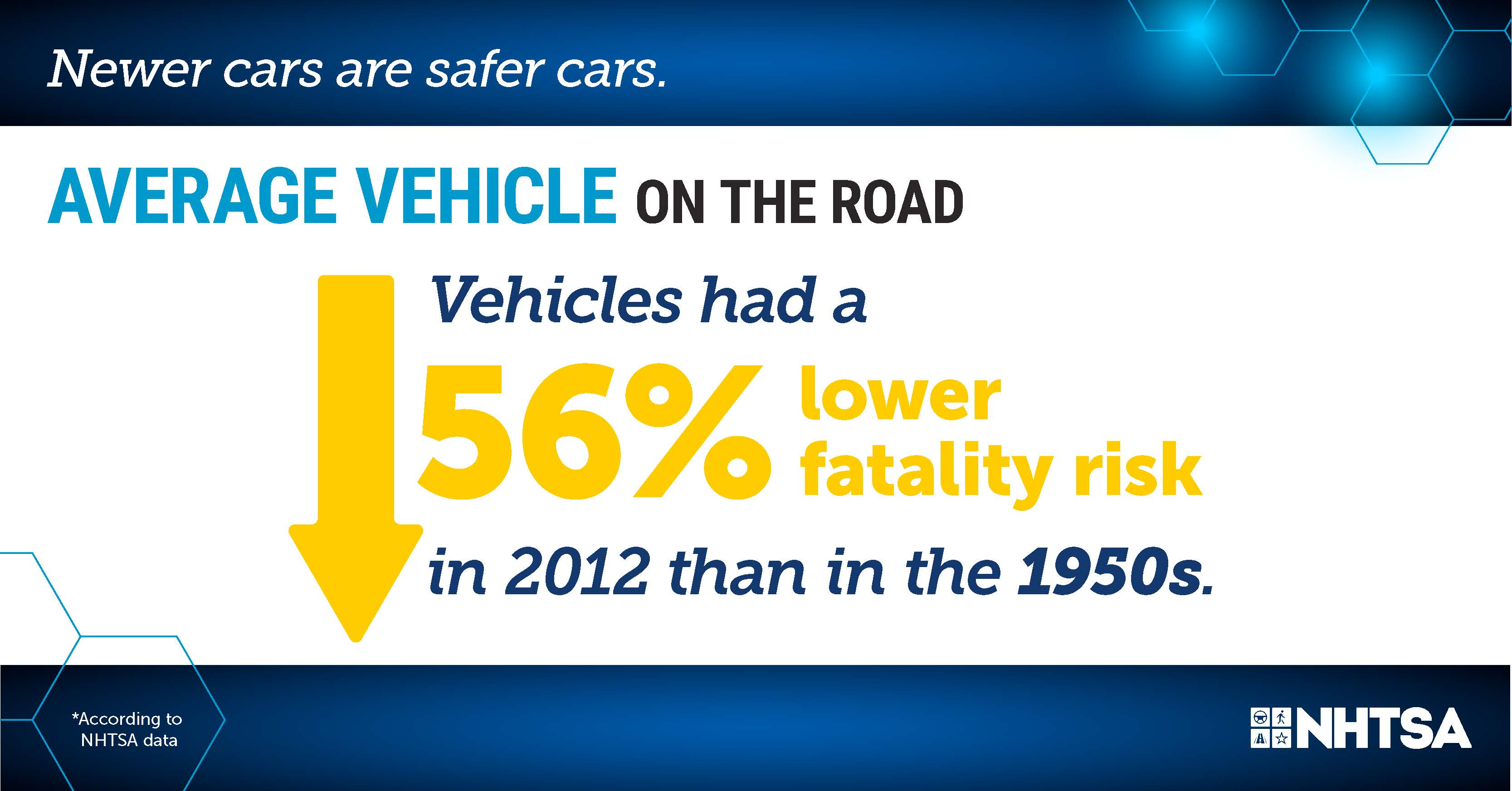 Infographic, average vehicle on the road. Vehicles had a 56 percent lower fatality risk in 2012 than in the 1950s.