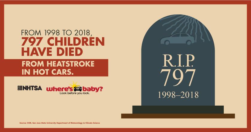 Heatstroke Infographic - From 1998 to 2018, 797 children have died from heatstroke.