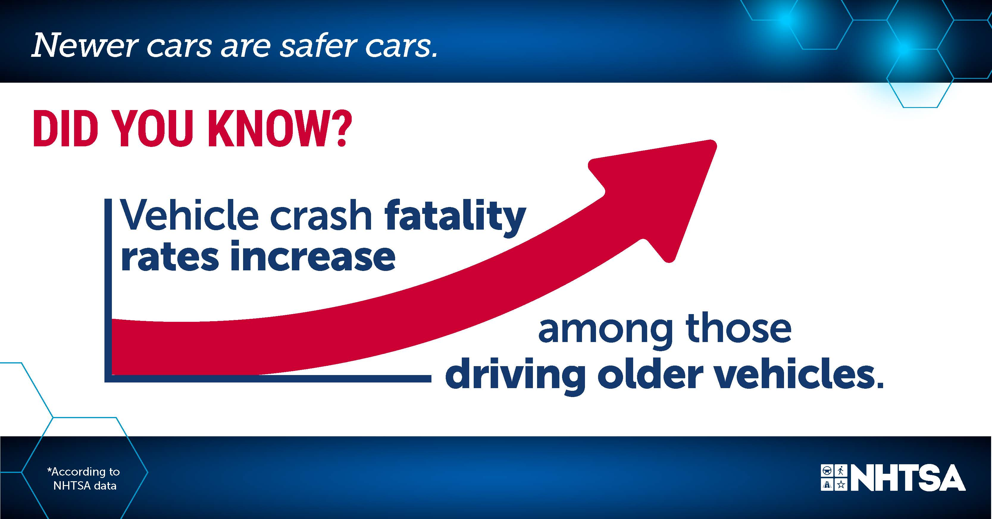 Infographic, Did you know vehicle crash fatality rates increase among those driving older vehicles.