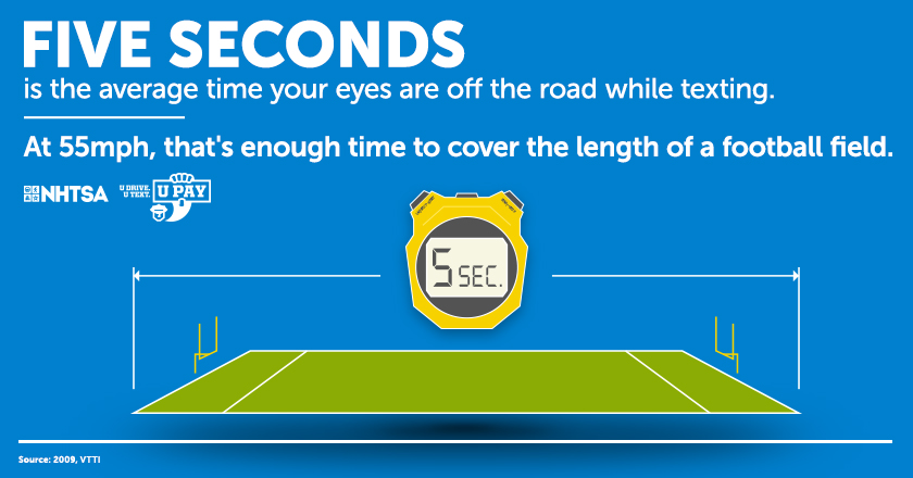 Five seconds is the average time your eyes are off the road while texting.