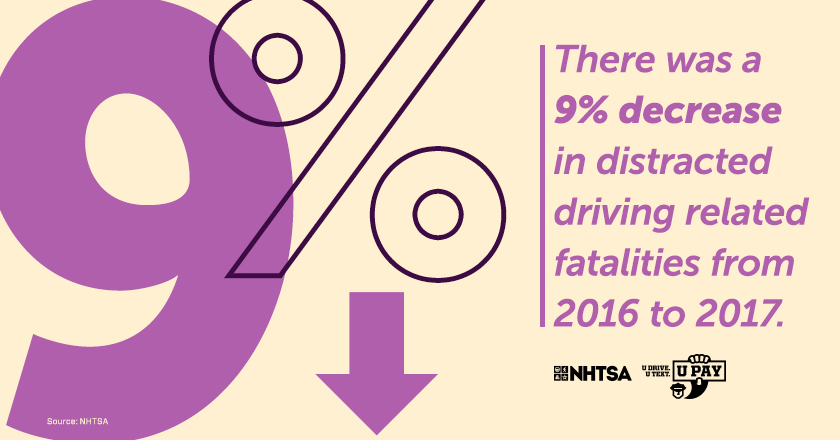 There was a 9% decrease in a distracted driving related fatalities from 2016 to 2017