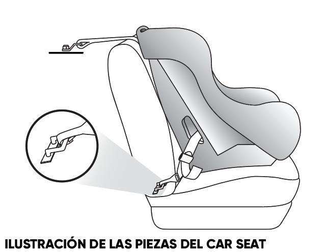 ILUSTRACIÓN DE LAS PIEZAS DEL CAR SEAT