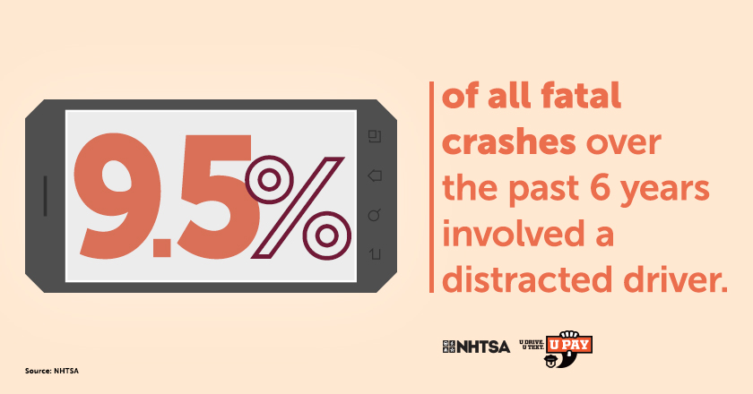 9.5% of all crashes over the past 6 years involved a distracted driver