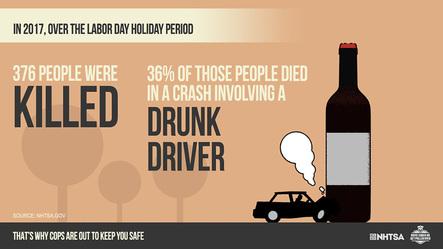DSOGPO Labor Day 2017 Stat - Wine Bottle graphic: In 2017, over the Labor Day holiday period, 376 people were killed. 36% of those people died in a crash involving a drunk driver.