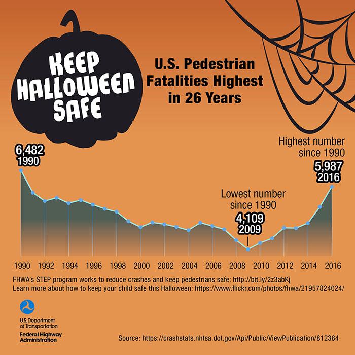 Halloween Factoid Graphic