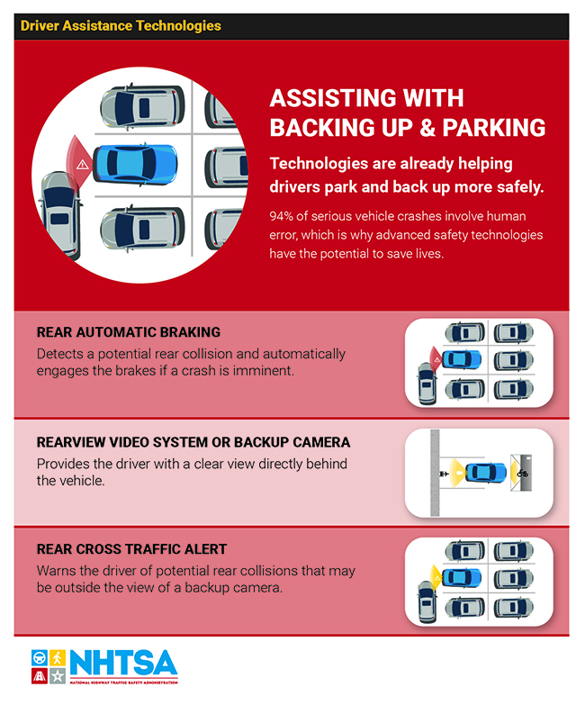 Infographic depicting the technologies that assist drivers parking and backing up.