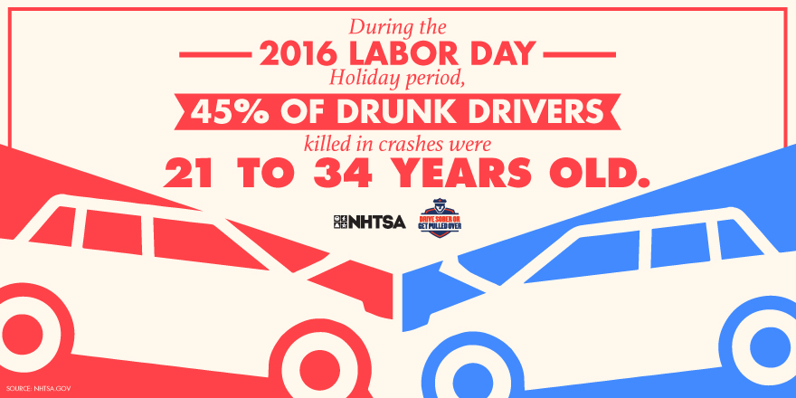 During the 2016 labor day holiday period, 45% of drunk drivers killed in crashes were 21 to 34 years old.