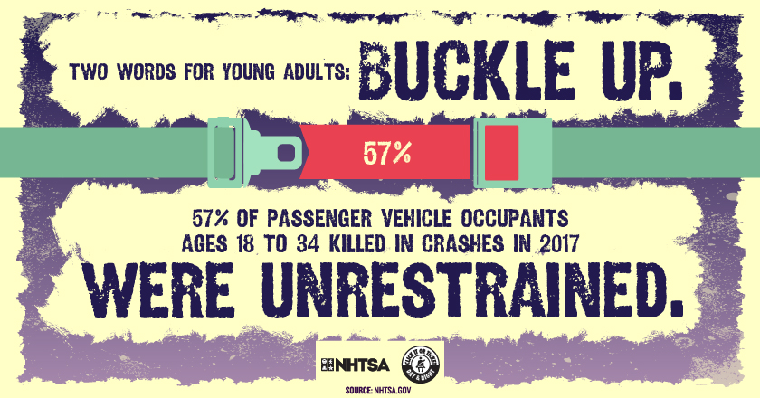 Two words for young adults: Buckle up 57% passengers vehicle occupants age 18 to 34 killed in crashes in 2017.