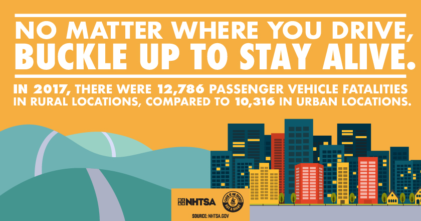 No matter where you drive, buckle up to stay alive. in 2017, there were 12,786 passenger vehicle fatalities in rural locations, compares to 10,316 in urban areas