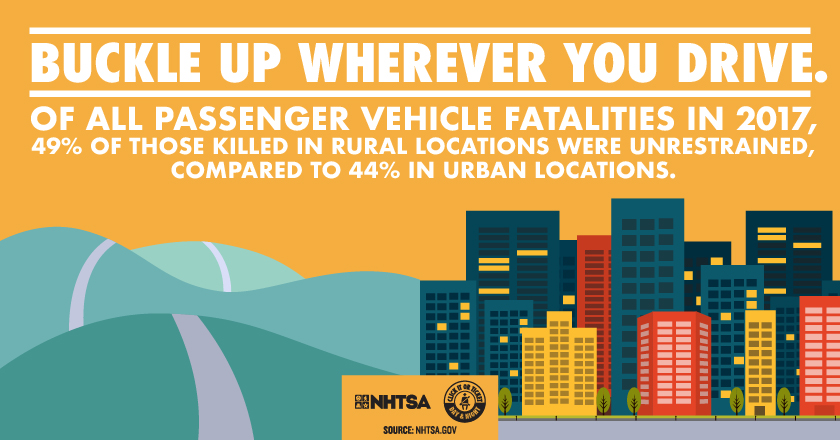 Of all passengers vehicle fatalities in 2017, 49% of those killed in rural locations were unrestrained, compared to 44% in urban locations.