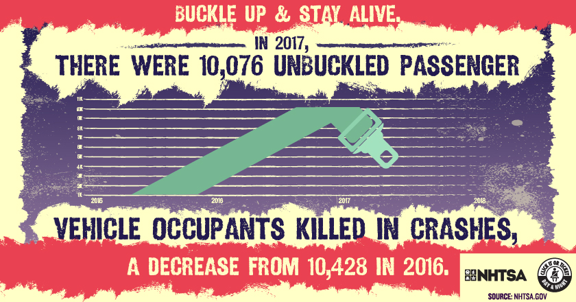 There were 10,076 unbuckled passenger vehicle occupants killed in crashes, a decrease from 10,428 in 2016.