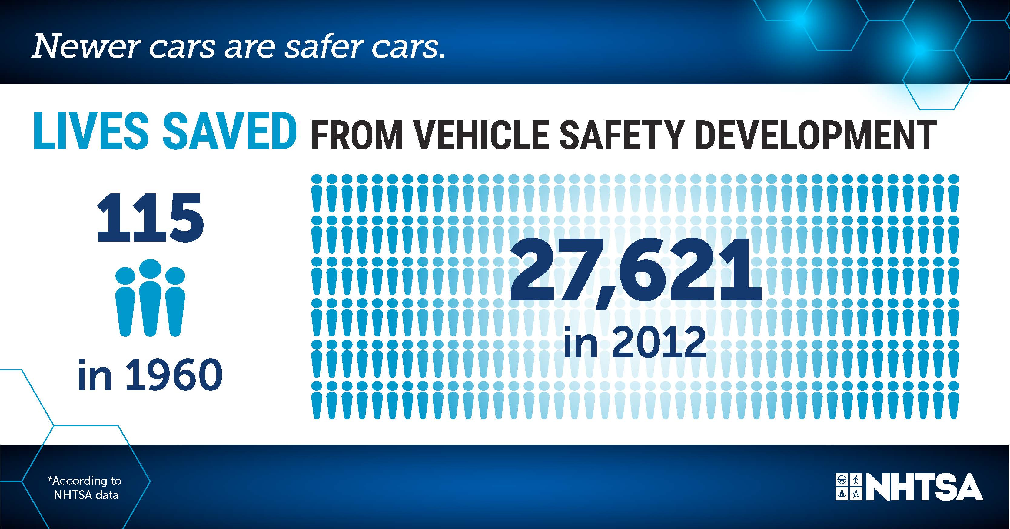 Infographic, Lives saved from vehicle safety improvements, 115 in 1960, 27,621 in 2012