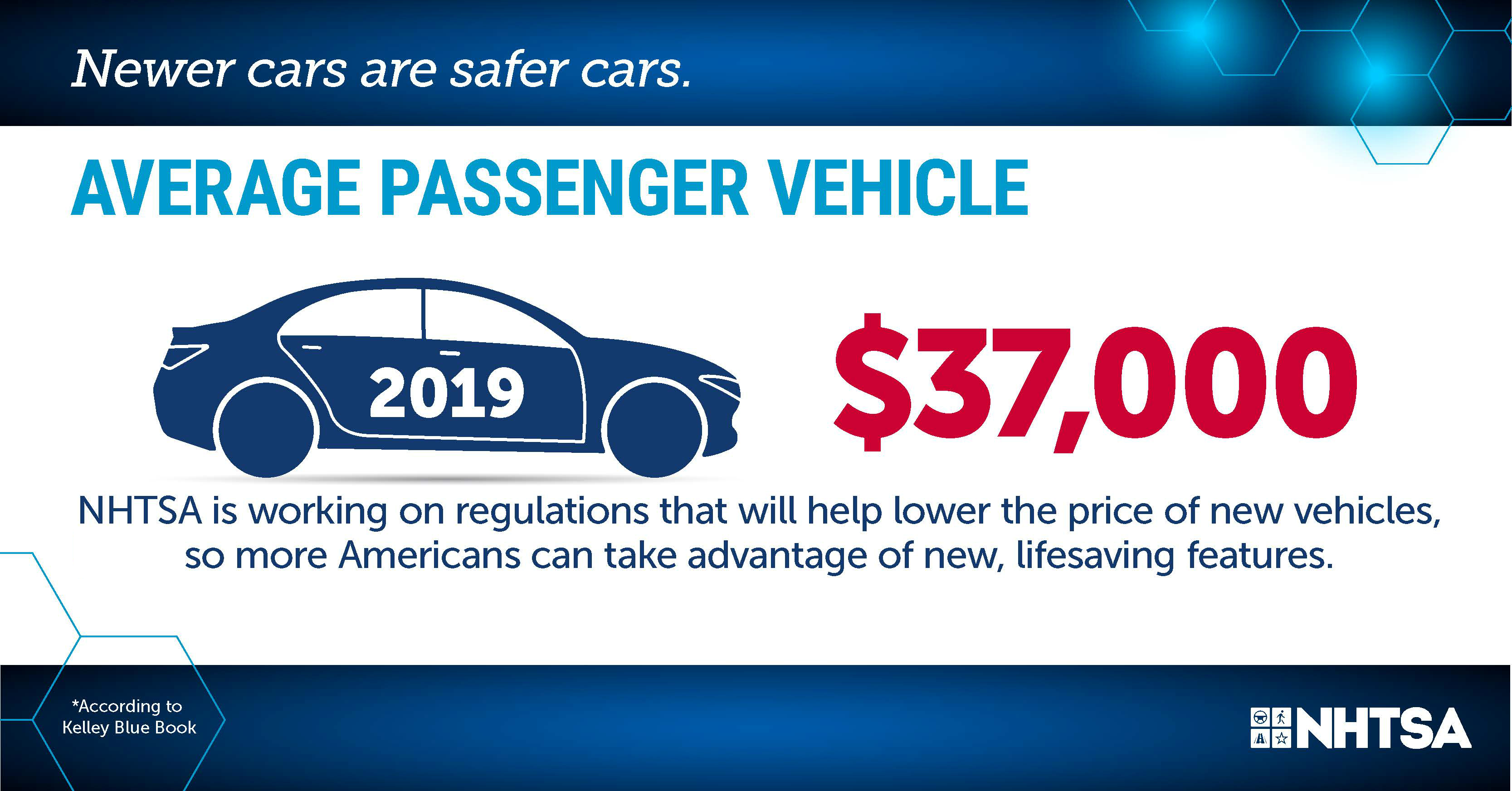 Infographic, average passenger vehicle in 2019, $37,000. NHTSA is working on regulations that will help lower the price of new vehicles, so more Americans can take advantage of new, lifesaving features.