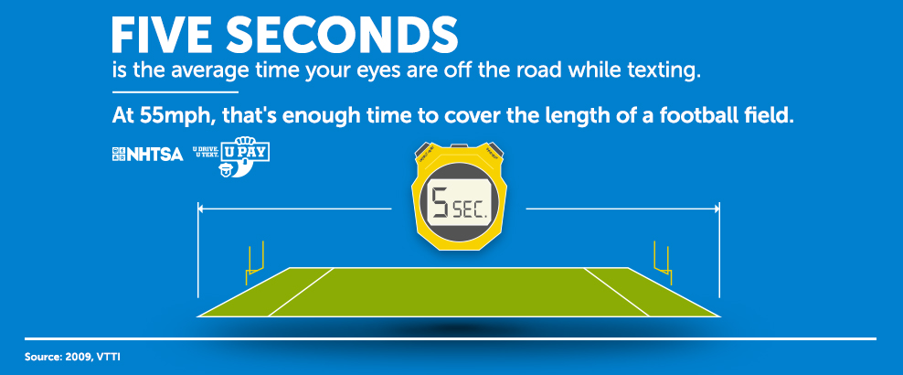 Five seconds infographic distracted driving