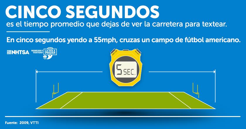 Spanish distracted infographic cinco segundos