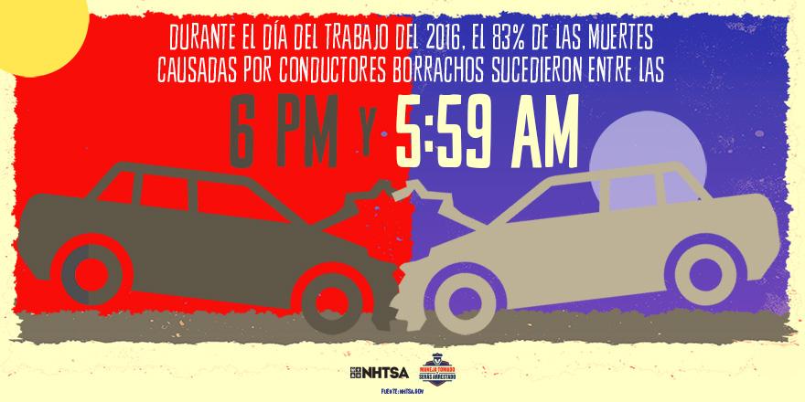 Durate el dia del trabajo del 2016, el 83% de las muertes causadas por conductores borrachos sucedieron entre las 6pm y 5:559am