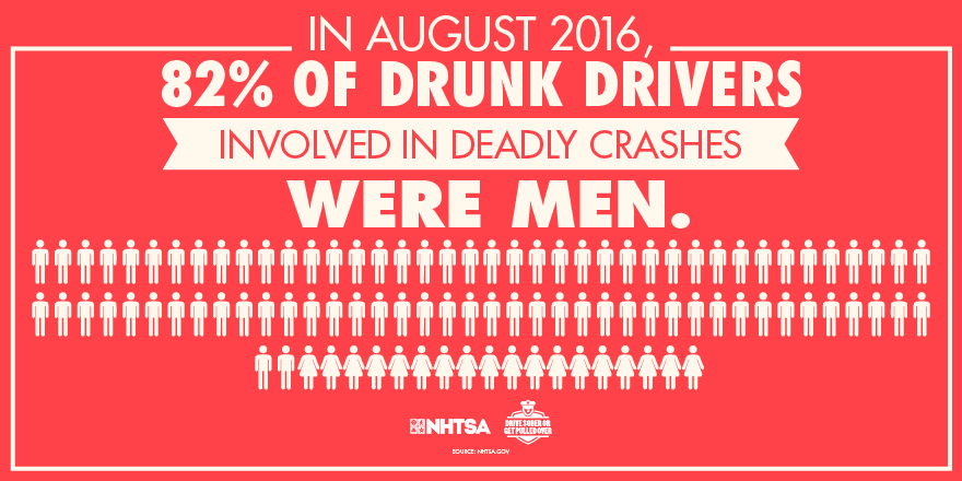 August 2016, 82% of Drunk Drivers involved in deadly crashes were men.
