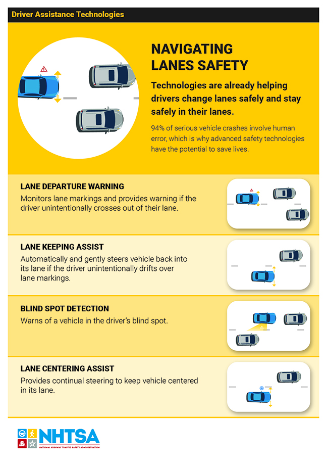 Infographic depicting the technologies that assist drivers with staying safely in your lane.