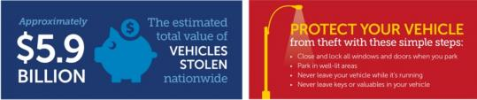 Approximately $5.9 Billion - the estimated total value of vehicles stolen nationwide. Protect your vehicle from theft.