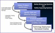 3 Step Graphic, Safety Problem Identification, Identify Safe and Effective Designs, Evaluate System Acceptance Effectiveness and Safety Issues. Plus, Technology Deployment Decreased Crashes