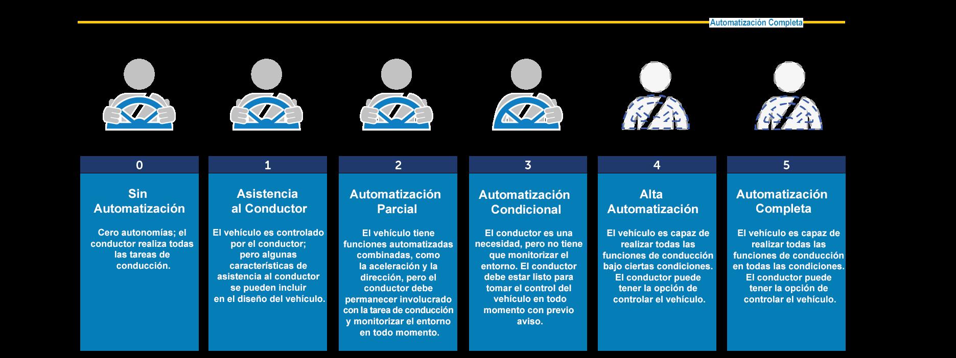 Sociedad de Ingenieros Automotrices (SAE, por sus siglas en inglés) Niveles de Automatización