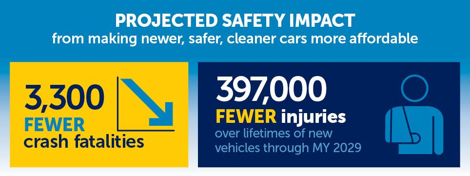 Text reads projected safety impact from making newer, safer, cleaner cars more affordable, 3,300 fewer crash fatalities 397,000 fewer injuries over lifetimes of new vehicles through my 2029.