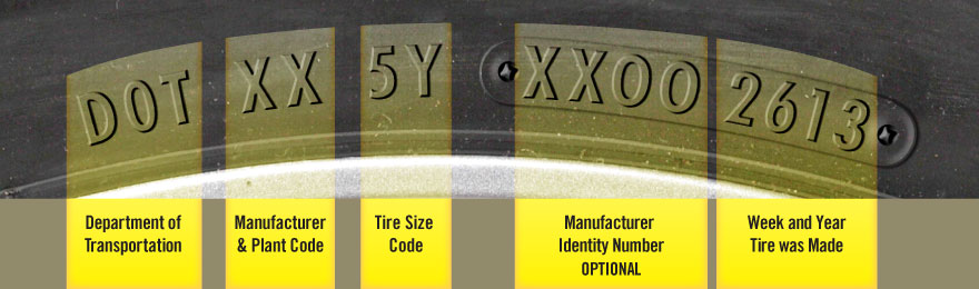 Visual breakdown of the meaning of codes embedded on tires