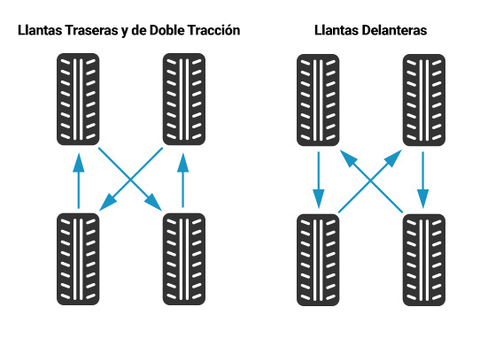 Tires Rotation Pattern Spanish