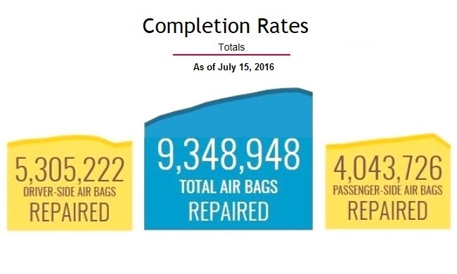 Takata air bags repaired: More than 9.3 million