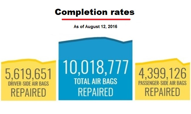 Takata air bags repaired: More than 10 million