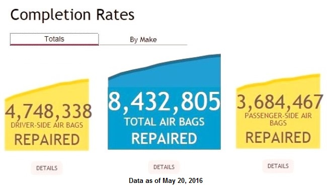 Takata air bag inflator recall completion rates - 05222016
